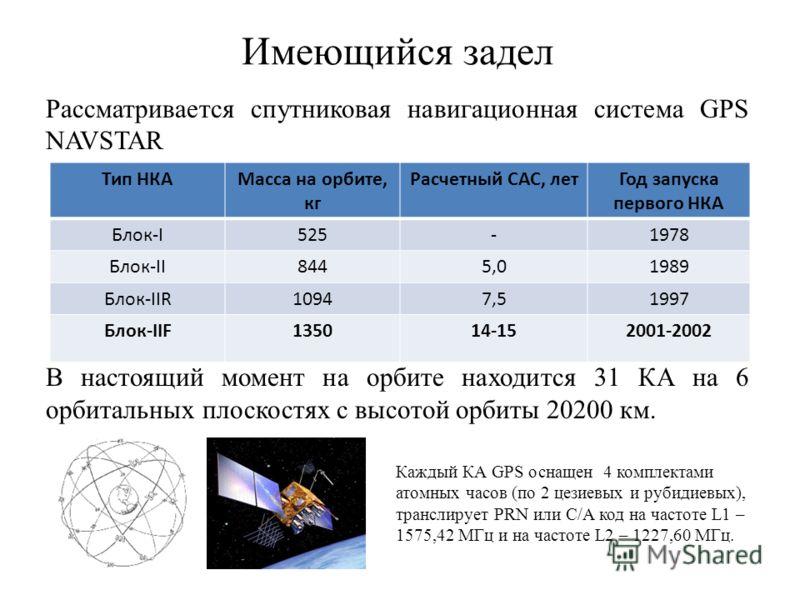 Имеющийся задел Рассматривается спутниковая навигационная система GPS NAVSTAR В настоящий момент на орбите находится 31 КА на 6 орбитальных плоскостях с высотой орбиты 20200 км. Тип НКАМасса на орбите, кг Расчетный САС, летГод запуска первого НКА Бло