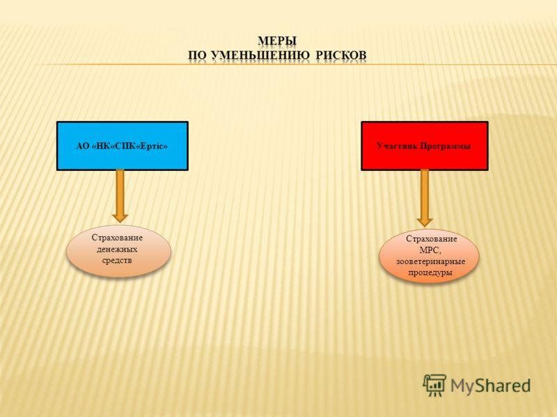 АО «НК«СПК«Ертiс»Участник Программы Страхование денежных средств Страхование МРС, зооветеринарные процедуры