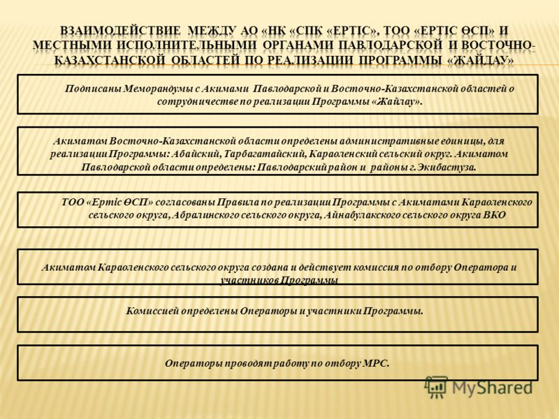 Подписаны Меморандумы с Акимами Павлодарской и Восточно-Казахстанской областей о сотрудничестве по реализации Программы «Жайлау». Акиматом Восточно-Казахстанской области определены административные единицы, для реализации Программы: Абайский, Тарбага