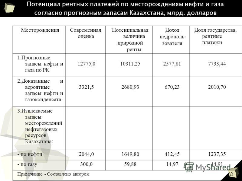12 Потенциал рентных платежей по месторождениям нефти и газа согласно прогнозным запасам Казахстана, млрд. долларов МесторожденияСовременная оценка Потенциальная величина природной ренты Доход недрополь- зователя Доля государства, рентные платежи 1.П