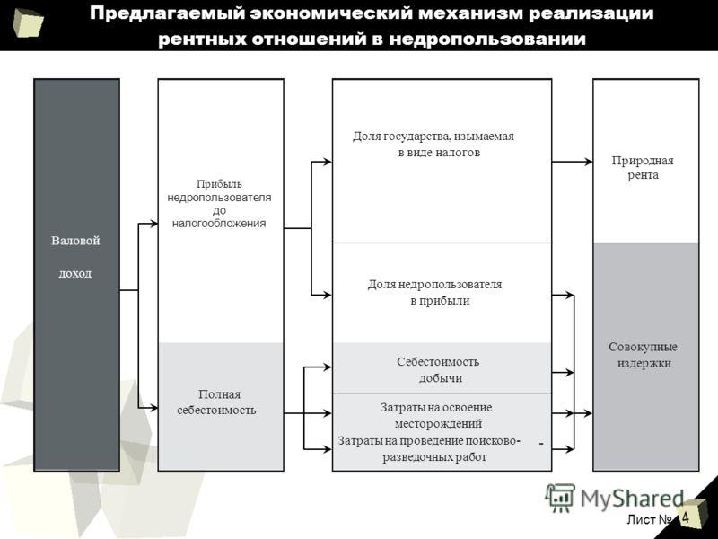 4 Предлагаемый экономический механизм реализации рентных отношений в недропользовании Лист
