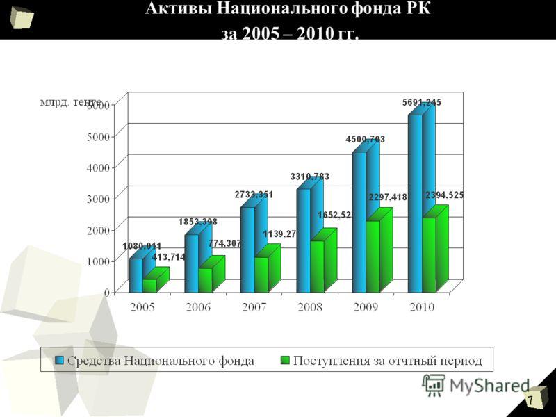 7 Активы Национального фонда РК за 2005 – 2010 гг.