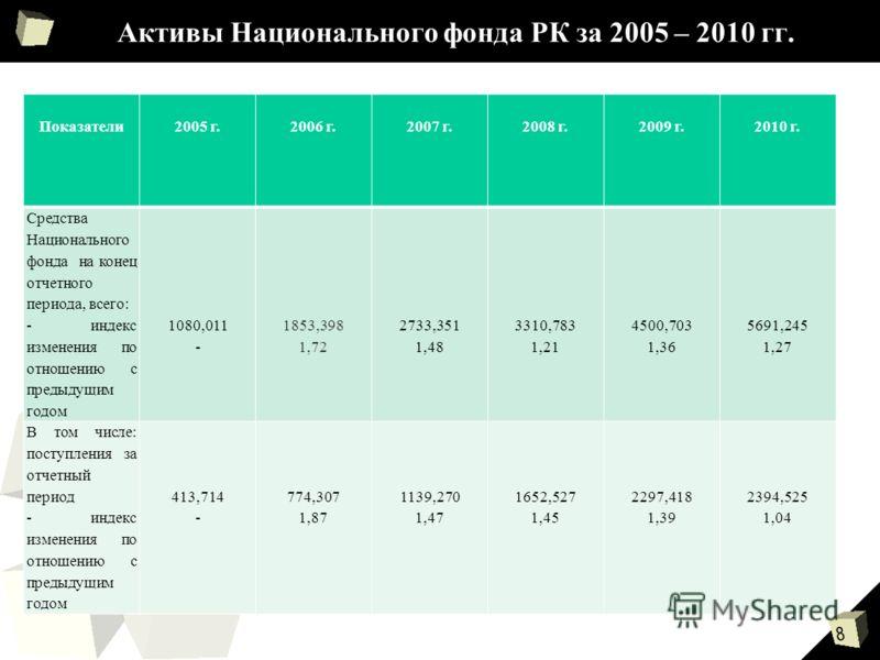 8 Показатели2005 г.2006 г.2007 г.2008 г.2009 г.2010 г. Средства Национального фонда на конец отчетного периода, всего: - индекс изменения по отношению с предыдущим годом 1080,011 - 1853,398 1,72 2733,351 1,48 3310,783 1,21 4500,703 1,36 5691,245 1,27