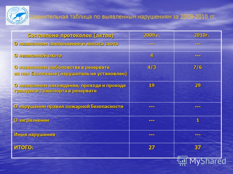 Сравнительная таблица по выявленным нарушениям за 2009-2010 гг. Составлено протоколов (актов) 2009 г. 2010г. 2010г. О незаконном сенокошении и выпаса скота ------ О незаконной охоте 4--- О незаконном рыболовстве в резервате из них безличные (нарушите