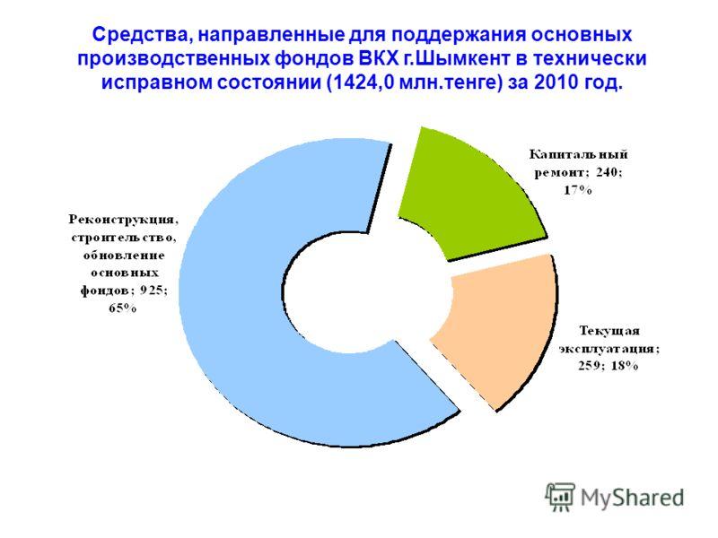 Средства, направленные для поддержания основных производственных фондов ВКХ г.Шымкент в технически исправном состоянии (1424,0 млн.тенге) за 2010 год.