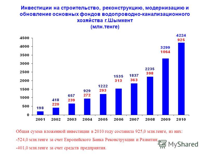 Инвестиции на строительство, реконструкцию, модернизацию и обновление основных фондов водопроводно-канализационного хозяйства г.Шымкент (млн.тенге) Общая сумма вложенной инвестиции в 2010 году составила 925,0 млн.тенге, из них: -524,0 млн.тенге за сч