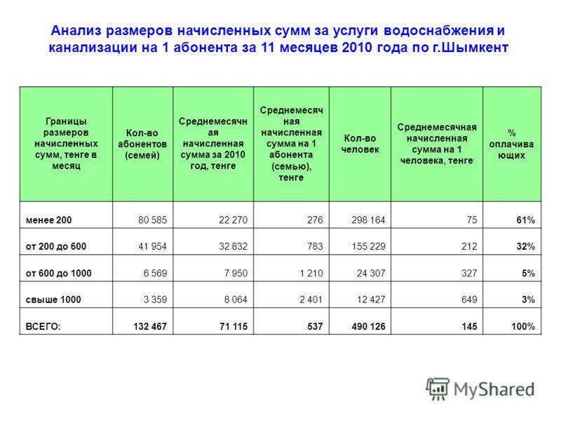 Анализ размеров начисленных сумм за услуги водоснабжения и канализации на 1 абонента за 11 месяцев 2010 года по г.Шымкент Границы размеров начисленных сумм, тенге в месяц Кол-во абонентов (семей) Среднемесячн ая начисленная сумма за 2010 год, тенге С