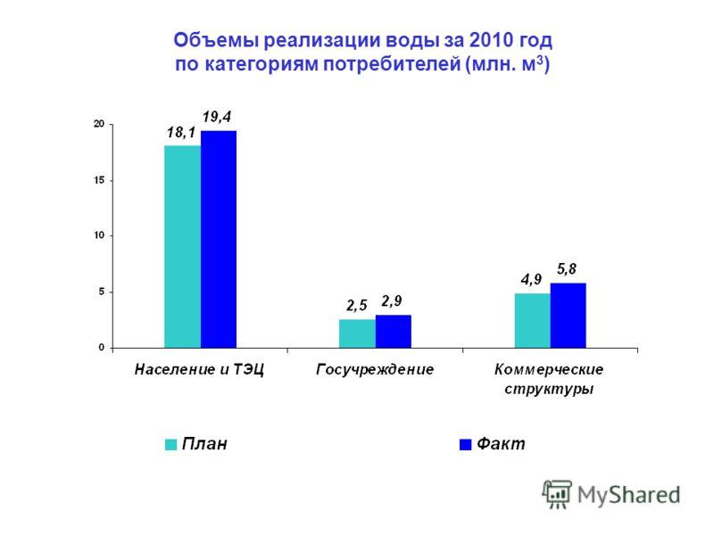 Объемы реализации воды за 2010 год по категориям потребителей (млн. м 3 )