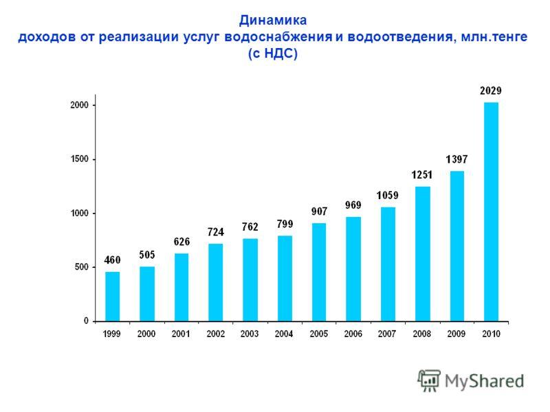 Динамика доходов от реализации услуг водоснабжения и водоотведения, млн.тенге (с НДС)