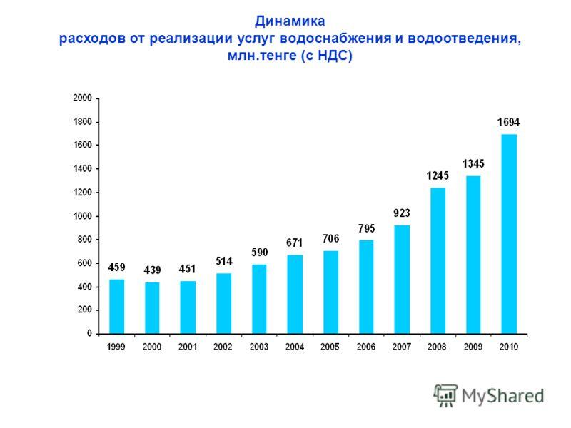 Динамика расходов от реализации услуг водоснабжения и водоотведения, млн.тенге (с НДС)