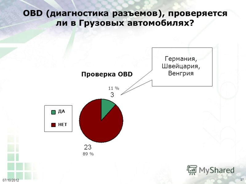 02/08/2012 27 OBD (диагностика разъемов), проверяется ли в Грузовых автомобилях? Германия, Швейцария, Венгрия 11 % 89 % ДА НЕТ Проверка OBD