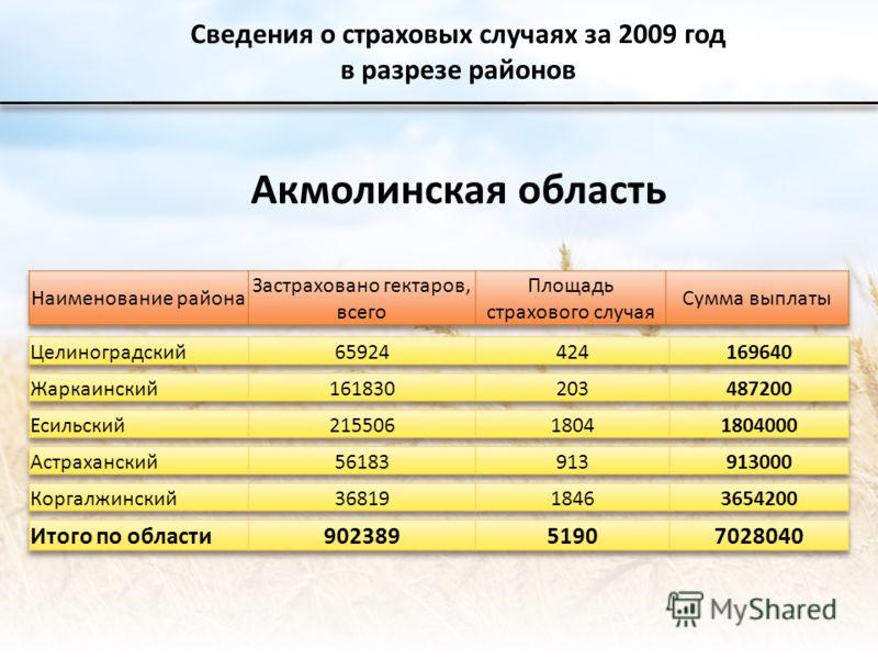 Сведения о страховых случаях за 2009 год в разрезе районов Акмолинская область