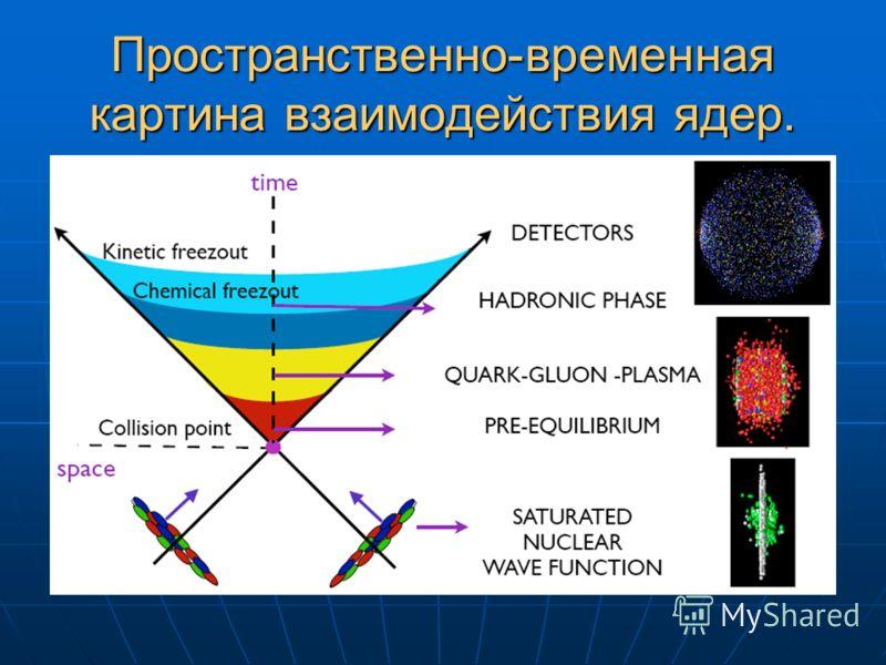 Пространственно-временная картина взаимодействия ядер.
