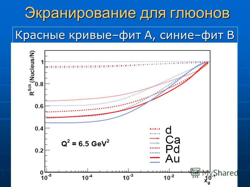 Экранирование для глюонов Красные кривые–фит A, синие–фит B