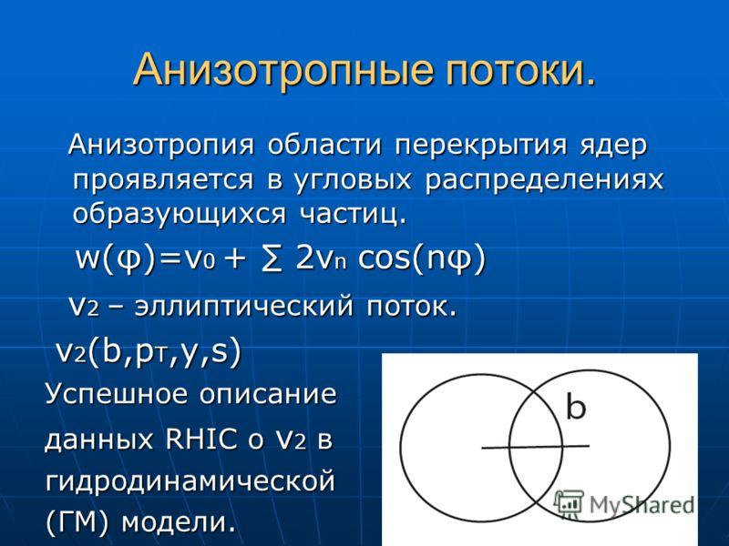 Анизотропные потоки. Анизотропия области перекрытия ядер проявляется в угловых распределениях образующихся частиц. Анизотропия области перекрытия ядер проявляется в угловых распределениях образующихся частиц. w(φ)=v 0 + 2v n cos(nφ) w(φ)=v 0 + 2v n c