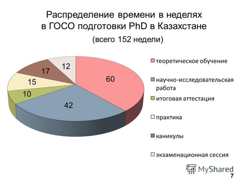 Распределение времени в неделях в ГОСО подготовки PhD в Казахстане 7 (всего 152 недели)