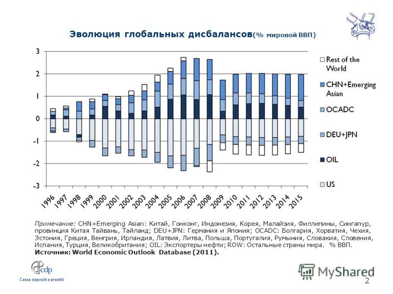 Cassa depositi e prestiti Эволюция глобальных дисбалансов (% мировой ВВП) Примечание: CHN+Emerging Asian: Китай, Гонконг, Индонезия, Корея, Малайзия, Филлипины, Сингапур, провинция Китая Тайвань, Тайланд; DEU+JPN: Германия и Япония; OCADC: Болгария,