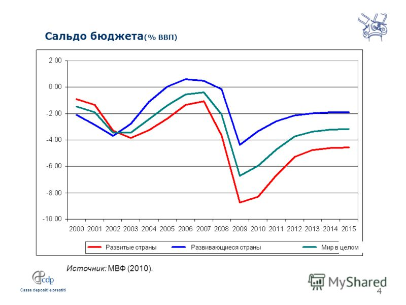 Cassa depositi e prestiti Сальдо бюджета (% ВВП) Источник: МВФ (2010). 4 Развивающиеся страныРазвитые страныМир в целом