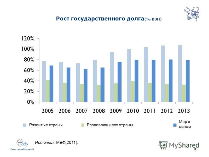 Cassa depositi e prestiti Рост государственного долга (% ВВП) Источник: МВФ(2011). 5 Развитые страныРазвивающиеся страны Мир в целом