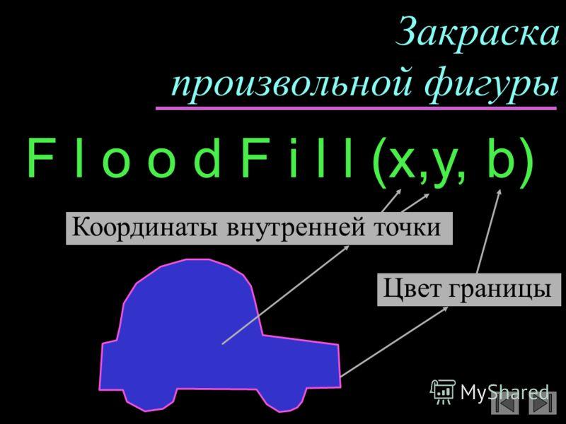 Закраска произвольной фигуры F l o o d F i l l (x,y, b) Цвет границы Координаты внутренней точки