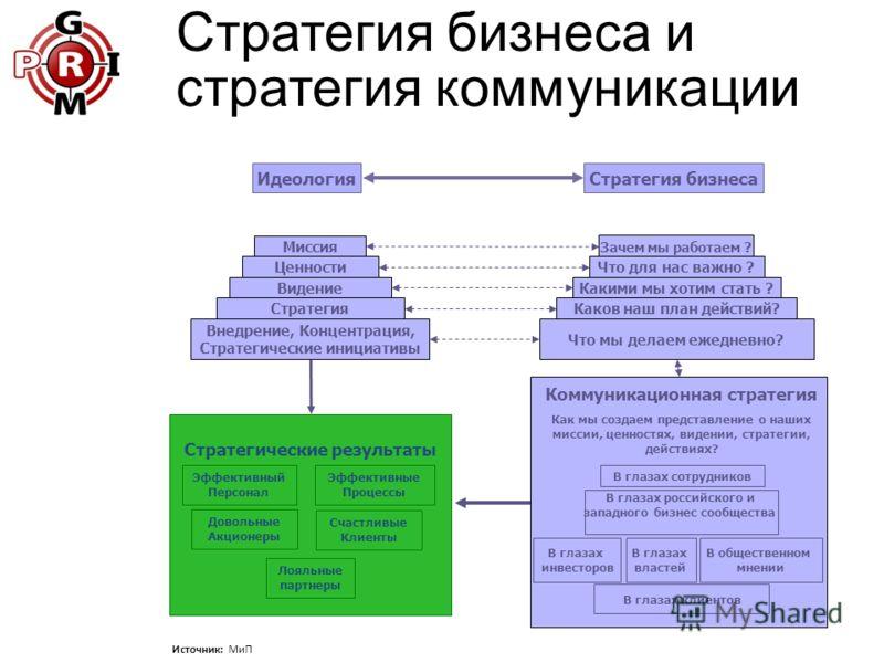 Стратегия бизнеса и стратегия коммуникации Идеология Зачем мы работаем ? Какими мы хотим стать ? Каков наш план действий? Что для нас важно ? Что мы делаем ежедневно? Стратегия бизнеса Миссия Видение Стратегия Ценности Внедрение, Концентрация, Страте