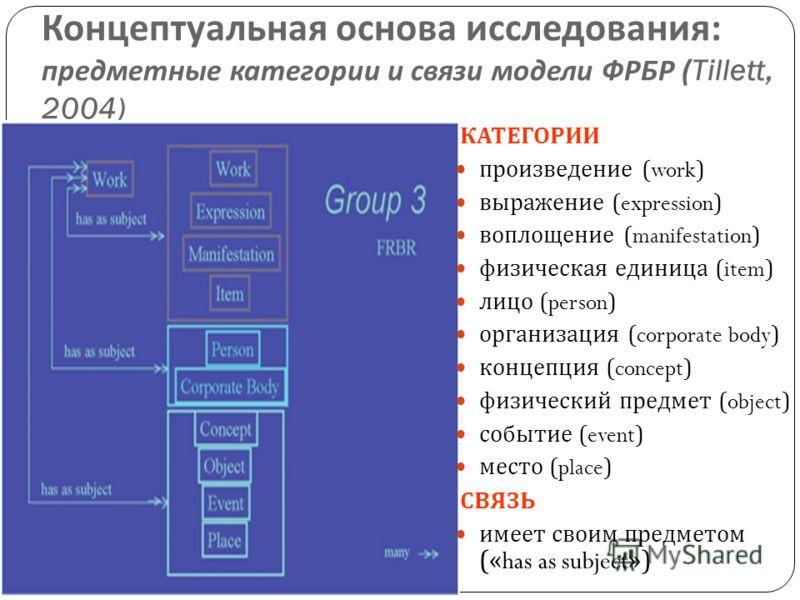 Концептуальная основа исследования : предметные категории и связи модели ФРБР (Tillett, 2004) 11 КАТЕГОРИИ произведение (work) выражение (expression) воплощение (manifestation) физическая единица (item) лицо (person) организация (corporate body) конц