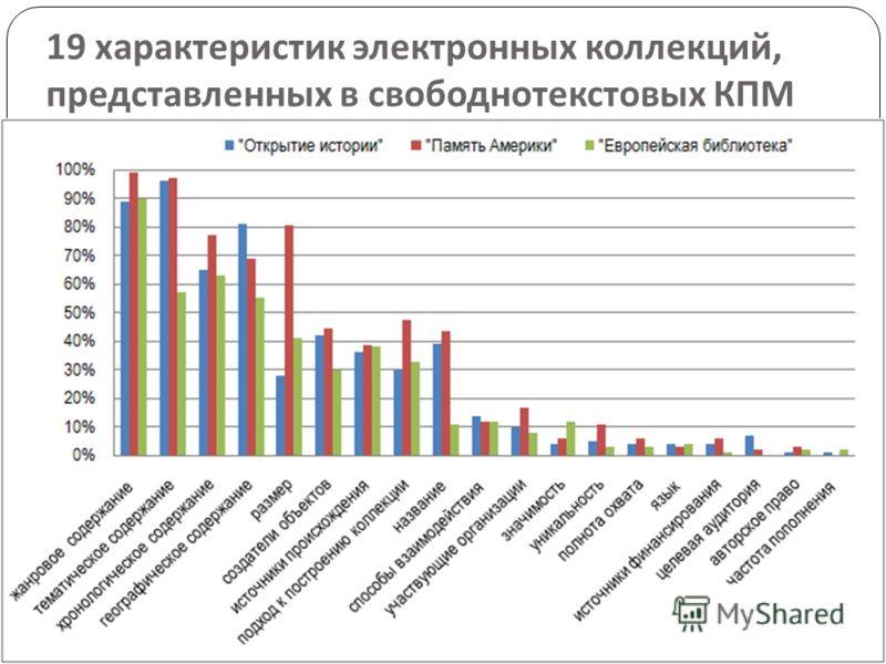 19 характеристик электронных коллекций, представленных в свободнотекстовых КПМ 15