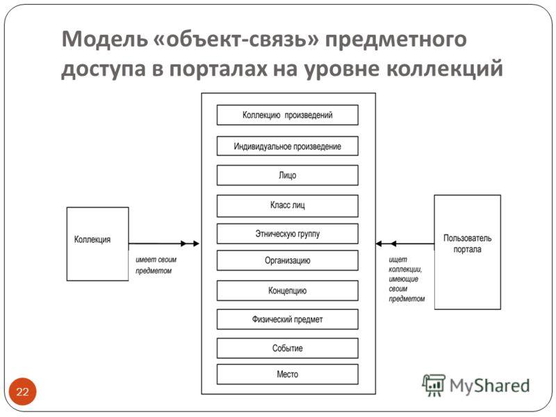 Модель « объект - связь » предметного доступа в порталах на уровне коллекций 22