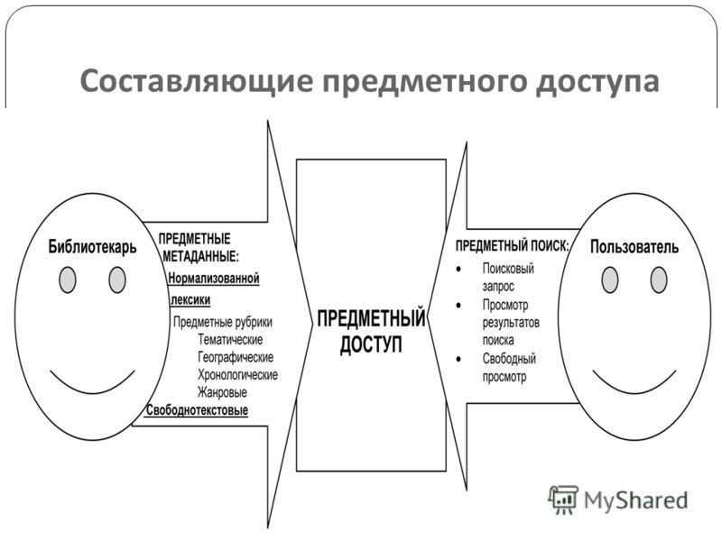 Составляющие предметного доступа 4