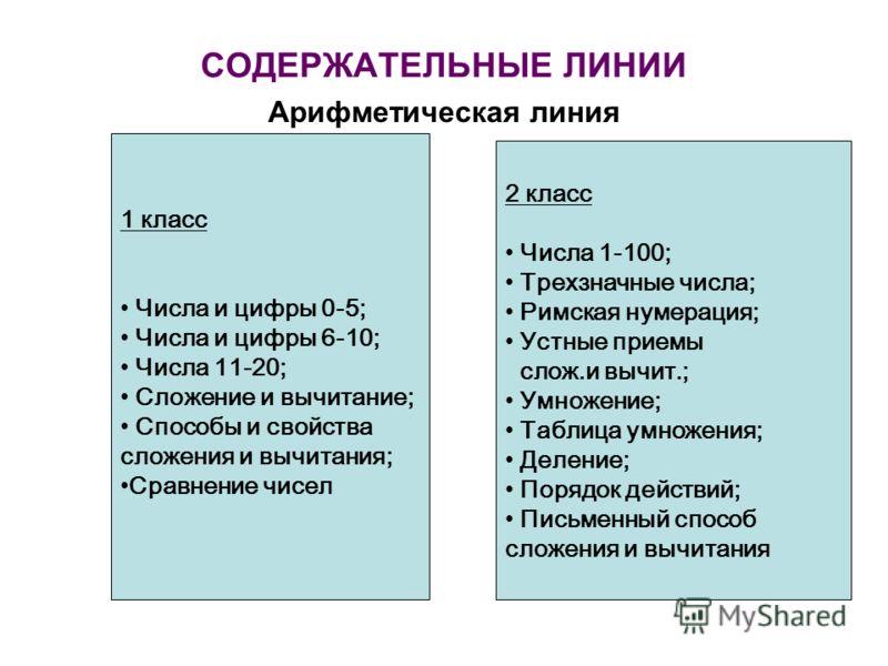 СОДЕРЖАТЕЛЬНЫЕ ЛИНИИ Арифметическая линия 1 класс Числа и цифры 0-5; Числа и цифры 6-10; Числа 11-20; Сложение и вычитание; Способы и свойства сложения и вычитания; Сравнение чисел 2 класс Числа 1-100; Трехзначные числа; Римская нумерация; Устные при