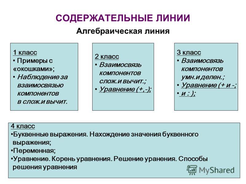 СОДЕРЖАТЕЛЬНЫЕ ЛИНИИ Алгебраическая линия 1 класс Примеры с «окошками»; Наблюдение за взаимосвязью компонентов в слож.и вычит. 2 класс Взаимосвязь компонентов слож.и вычит.; Уравнение (+,-); 3 класс Взаимосвязь компонентов умн.и делен.; Уравнение (+