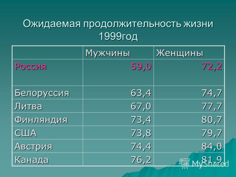 Ожидаемая продолжительность жизни 1999год МужчиныЖенщиныРоссия59,072,2 Белоруссия63,474,7 Литва67,077,7 Финляндия73,480,7 США73,879,7 Австрия74,484,0 Канада76,281,9
