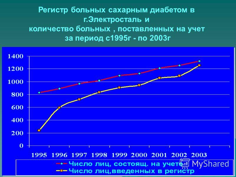 Регистр больных сахарным диабетом в г.Электросталь и количество больных, поставленных на учет за период с1995г - по 2003г