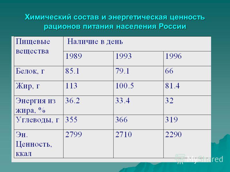 Химический состав и энергетическая ценность рационов питания населения России