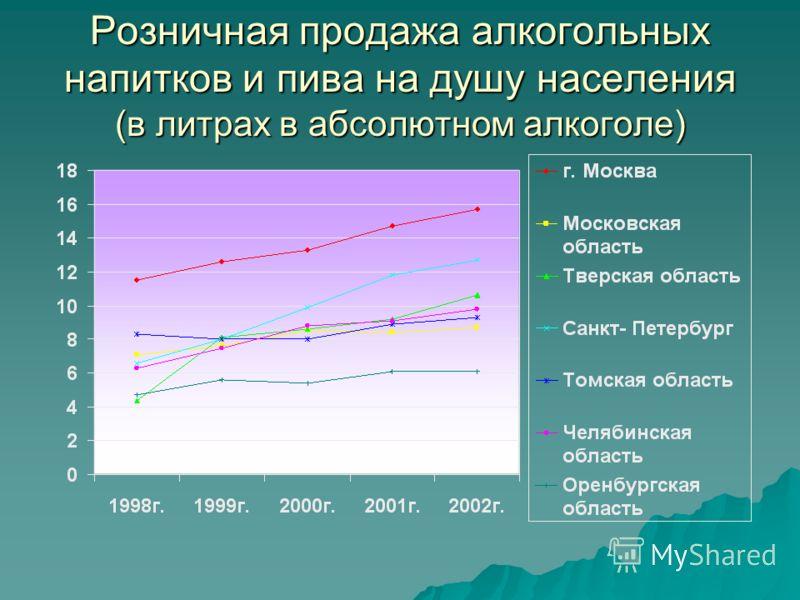 Розничная продажа алкогольных напитков и пива на душу населения (в литрах в абсолютном алкоголе)