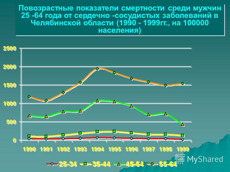 Повозрастные показатели смертности среди мужчин 25 -64 года от сердечно -сосудистых заболеваний в Челябинской области (1990 - 1999гг., на 100000 населения)