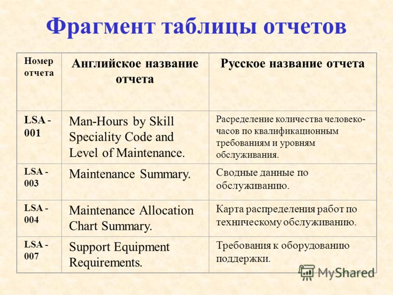 Фрагмент таблицы отчетов Номер отчета Английское название отчета Русское название отчета LSA - 001 Man-Hours by Skill Speciality Code and Level of Maintenance. Расределение количества человеко- часов по квалификационным требованиям и уровням обслужив