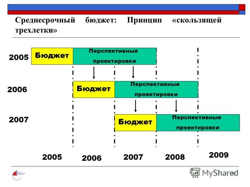 10 Среднесрочный бюджет: Принцип «скользящей трехлетки» Перспективные проектировки Бюджет Перспективные проектировки Перспективные проектировки Бюджет 2005 2006 2007 2005 2006 20072008 2009