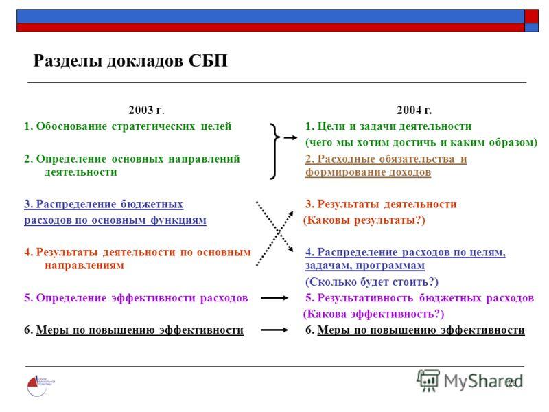20 Разделы докладов СБП 2003 г. 1. Обоснование стратегических целей 2. Определение основных направлений деятельности 3. Распределение бюджетных расходов по основным функциям 4. Результаты деятельности по основным направлениям 5. Определение эффективн
