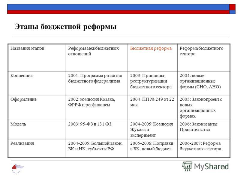 8 Этапы бюджетной реформы Названия этаповРеформа межбюджетных отношений Бюджетная реформаРеформа бюджетного сектора Концепция2001: Программа развития бюджетного федерализма 2003: Принципы реструктуризации бюджетного сектора 2004: новые организационны