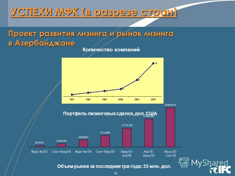 10 Количество компаний Портфель лизинговых сделок, дол. США Объем рынка за последние три года: 35 млн. дол. Проект развития лизинга и рынок лизинга в Азербайджане УСПЕХИ МФК (в разрезе стран)