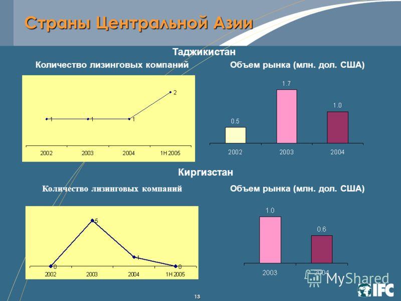 13 Таджикистан Количество лизинговых компанийОбъем рынка (млн. дол. США) Количество лизинговых компаний Киргизстан Объем рынка (млн. дол. США) Страны Центральной Азии