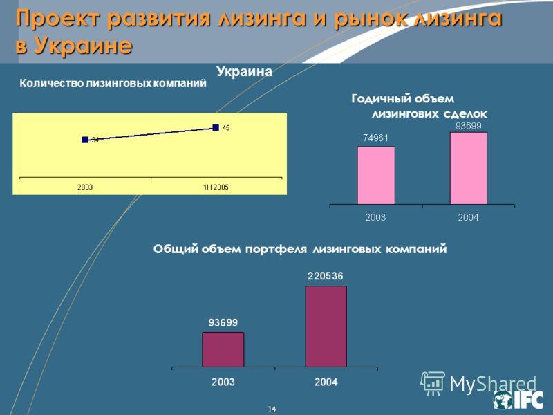 14 Годичный объем лизингових сделок Украина Общий объем портфеля лизинговых компаний Количество лизинговых компаний Проект развития лизинга и рынок лизинга в Украине