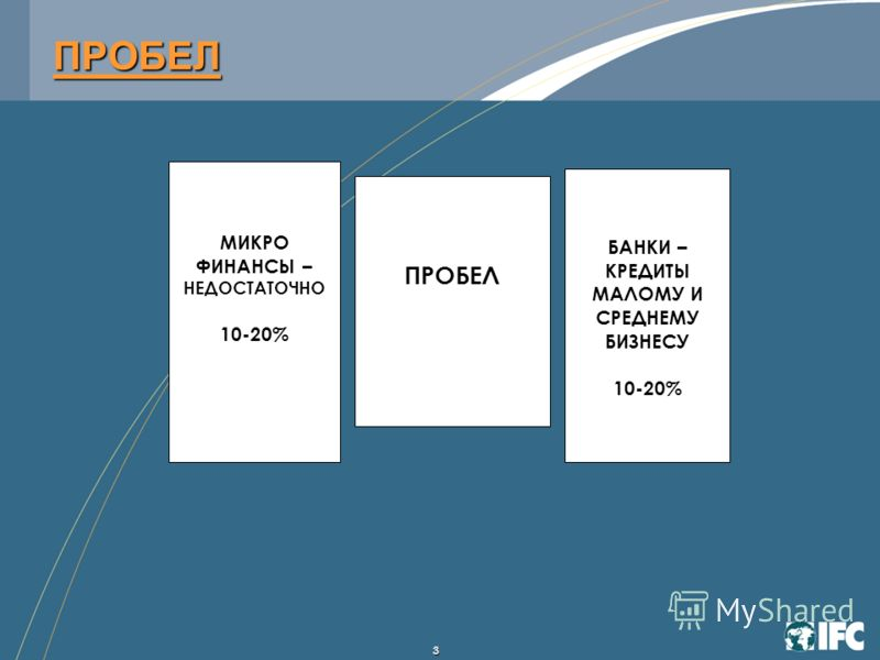 3 ПРОБЕЛ МИКРО ФИНАНСЫ – НЕДОСТАТОЧНО 10-20% ПРОБЕЛ БАНКИ – КРЕДИТЫ МАЛОМУ И СРЕДНЕМУ БИЗНЕСУ 10-20%