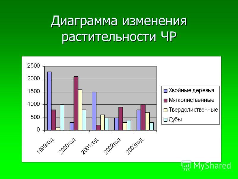 Диаграмма изменения растительности ЧР