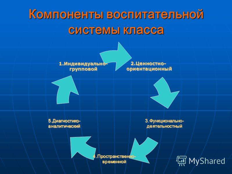 Компоненты воспитательной системы класса 2.Ценностно- 2.Ценностно- ориентационный ориентационный 3.Функционально-деятельностный 4.Пространственно-временной 5.Диагностико-аналитический 1.Индивидуально-групповой