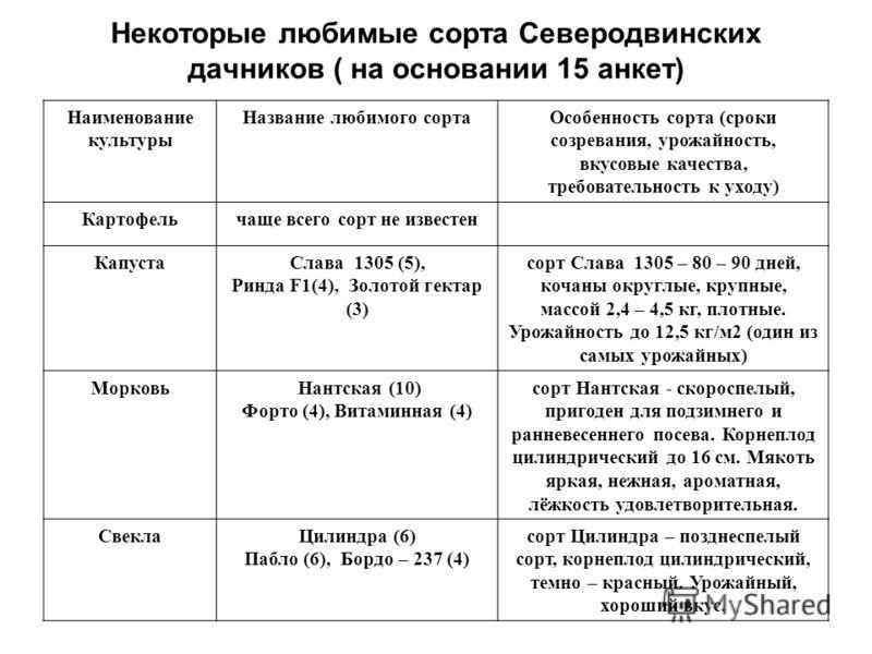 Некоторые любимые сорта Северодвинских дачников ( на основании 15 анкет) Наименование культуры Название любимого сортаОсобенность сорта (сроки созревания, урожайность, вкусовые качества, требовательность к уходу) Картофельчаще всего сорт не известен