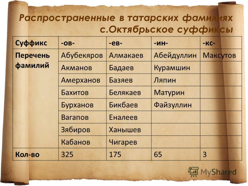 Фамильные и личные имена, как правило, транслитерируются, и суффиксы татарского языка заменяются суффиксами притяжательных прилагательных русского языка –ов-, -ев-, -ин-. ИМЕНОВАНИЕ ОТЦА + «УЛЫ» (СЫН)/ «КЫЗЫ» (ДОЧЬ) –ОВ-/-ЕВ-/-ИН- = САИД УЛЫ/КЫЗЫ САИ