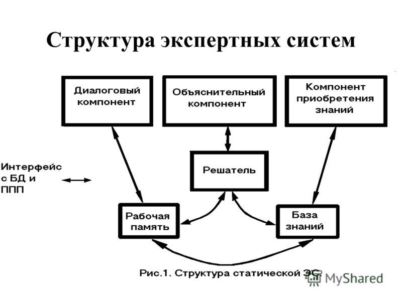 Структура экспертных систем