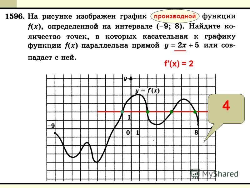 производной f(x) = 2 4